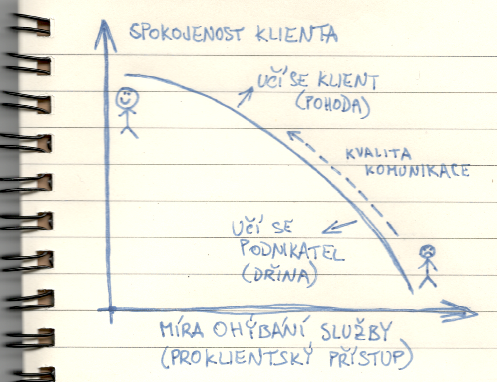 Nakreslil jsem vám, jak podle mě funguje proklientský přístup a ohýbání produktu.